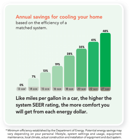 Annual Savings from SEER Ratings on new HVAC Units